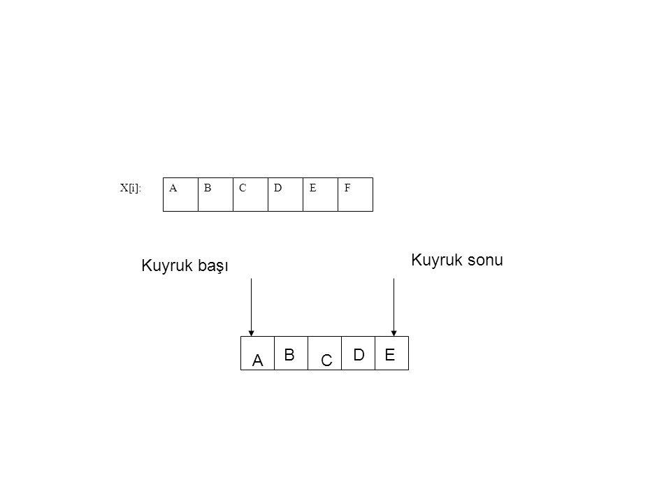 X[i]: A B C D E F Kuyruk sonu Kuyruk başı B D E A C